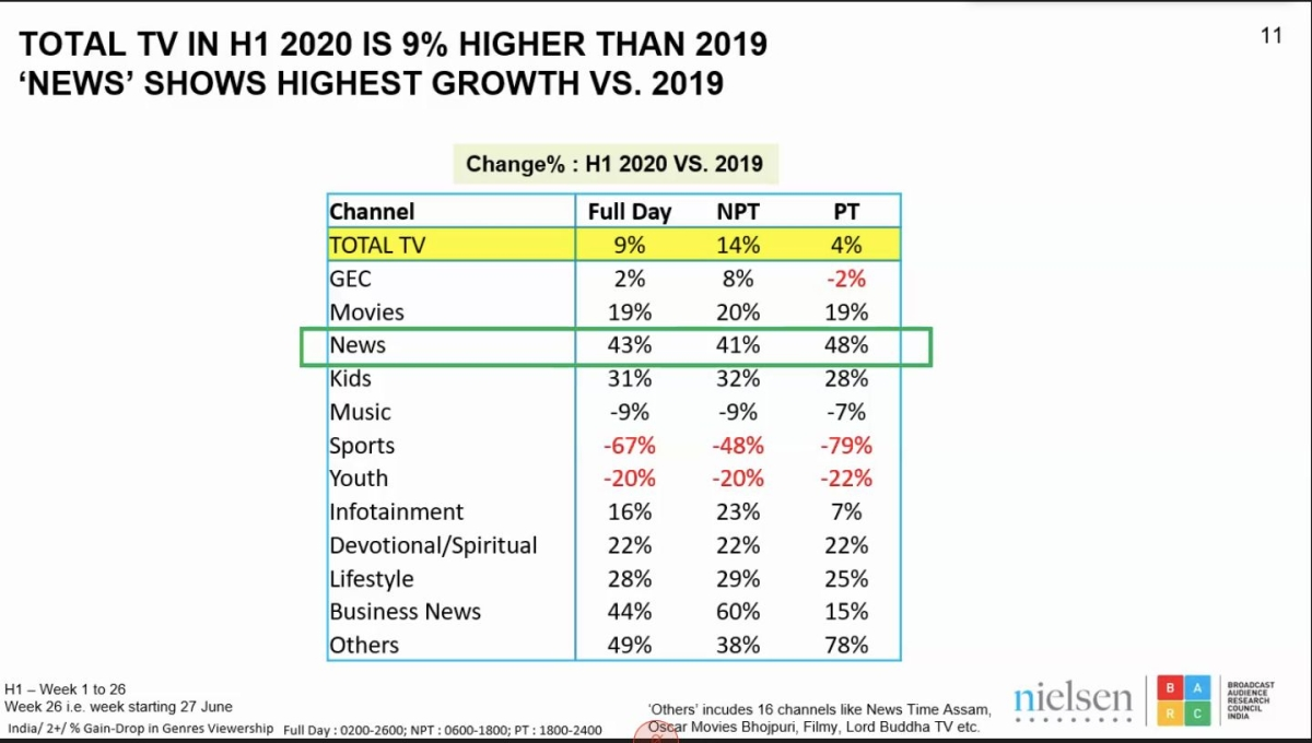 Total TV viewership up by 9% compared to first half of 2019: BARC-Nielsen report