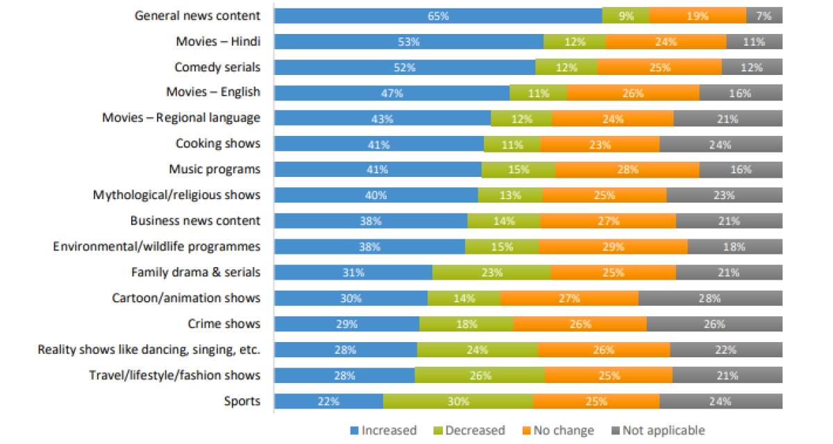 """65% respondents claim to spend more time consuming news around COVID"": OMG India report"