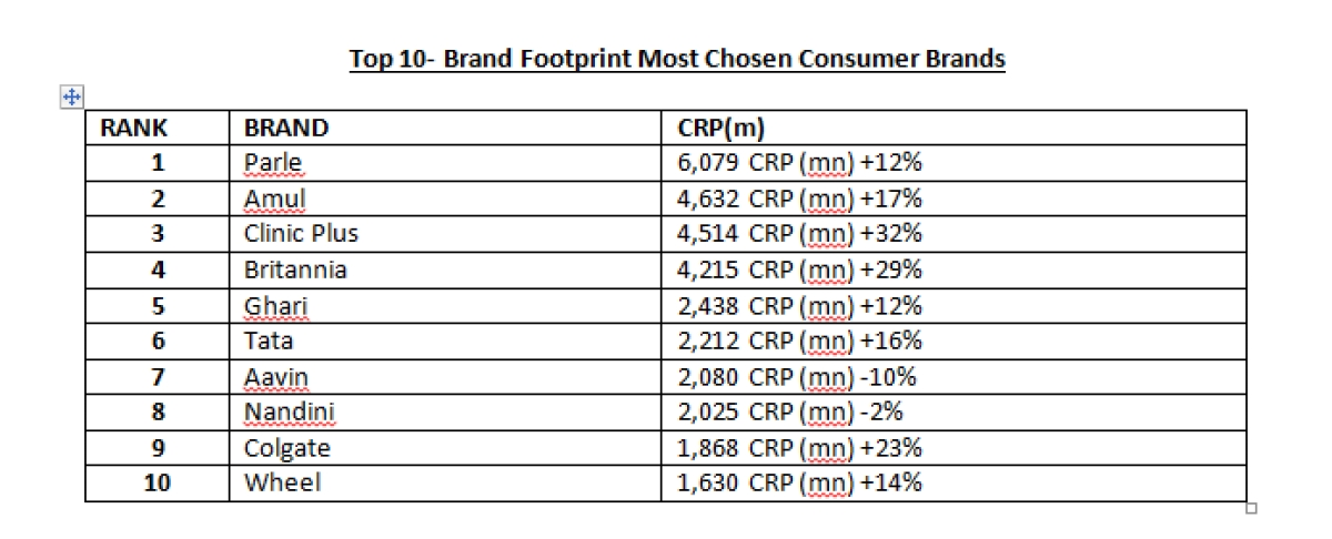 """""""Parle is the most chosen brand in India"""": Kantar's Brand Footprint 2020 report"""