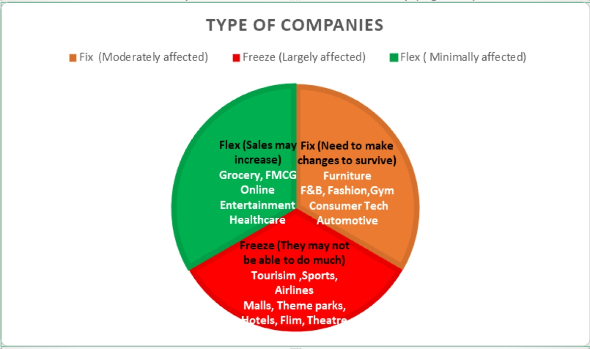 The impact of COVID-19 for each industry (Figure 2)