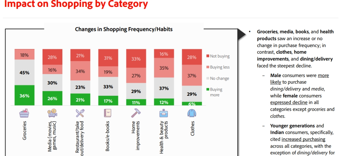 """""""Personal health, job vulnerability and the economy are chief consumer concerns"""": Adobe survey"""