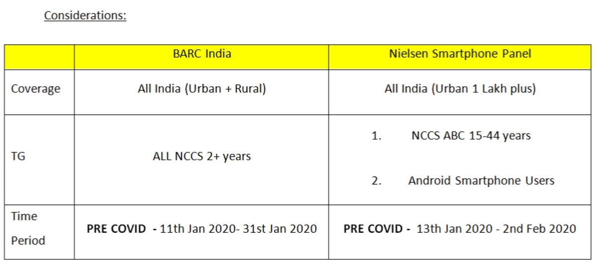 """""""TV ad volumes in unlock period surpasses pre-COVID volumes by 12%"""": BARC, Nielsen Report"""