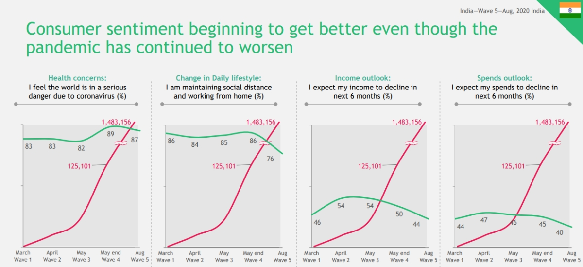 44% consumers think their income in next 6 months will be lower than pre-COVID levels: BCG report