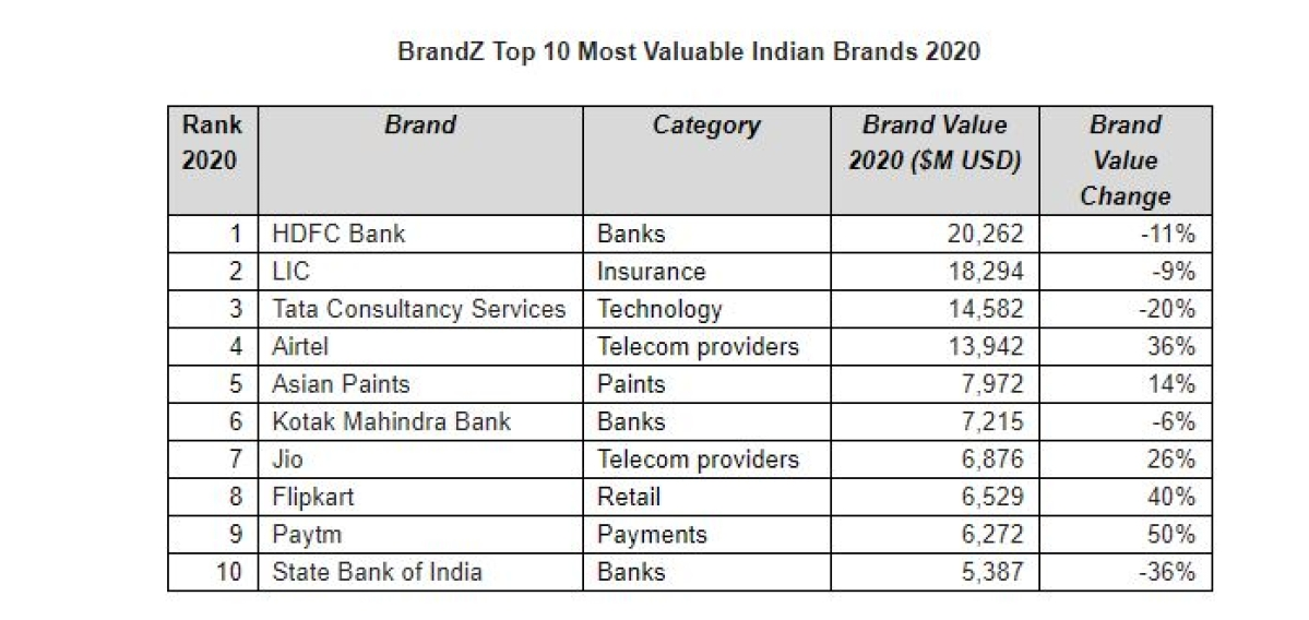 HDFC Bank tops the BrandZ Top 75 Most Valuable Indian Brands 2020 report