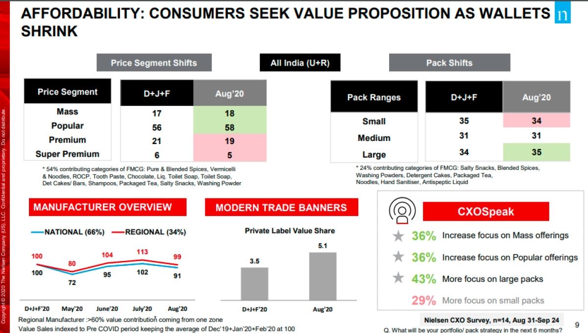 """Consumers seek value proposition as wallets shrink"": Nielsen report"