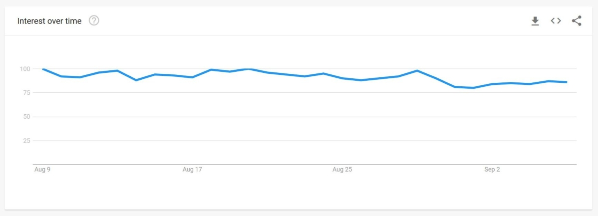 Search trend for the term 'recipe' in last 30 days.
