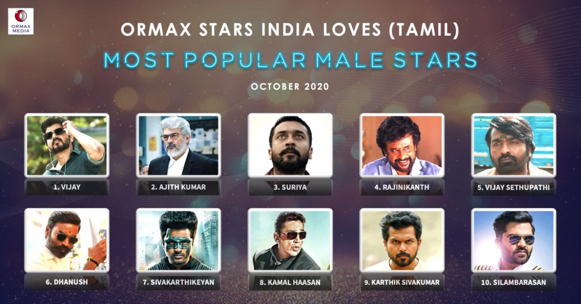 Ormax Media declares results for October edition of Ormax Stars India Loves