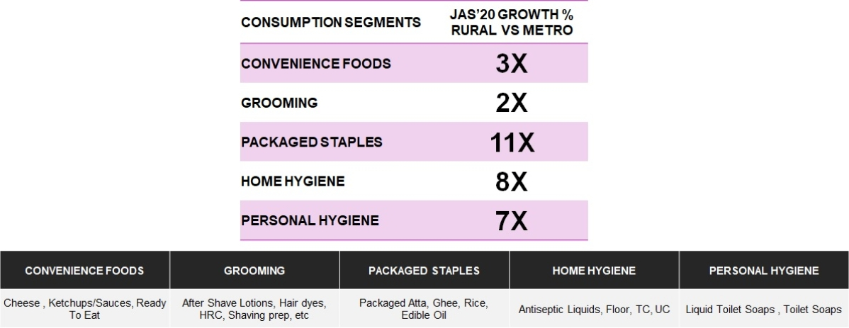 Packaged staples and hygiene categories drive faster growth in rural India.