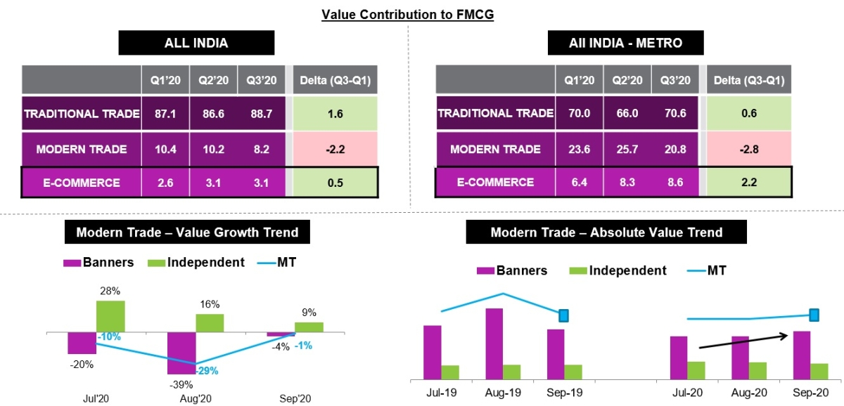 Consumer preference for affordable offerings continue : Nielsen report