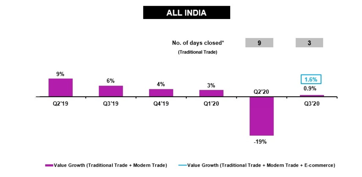FMCG industry moves into a positive growth space