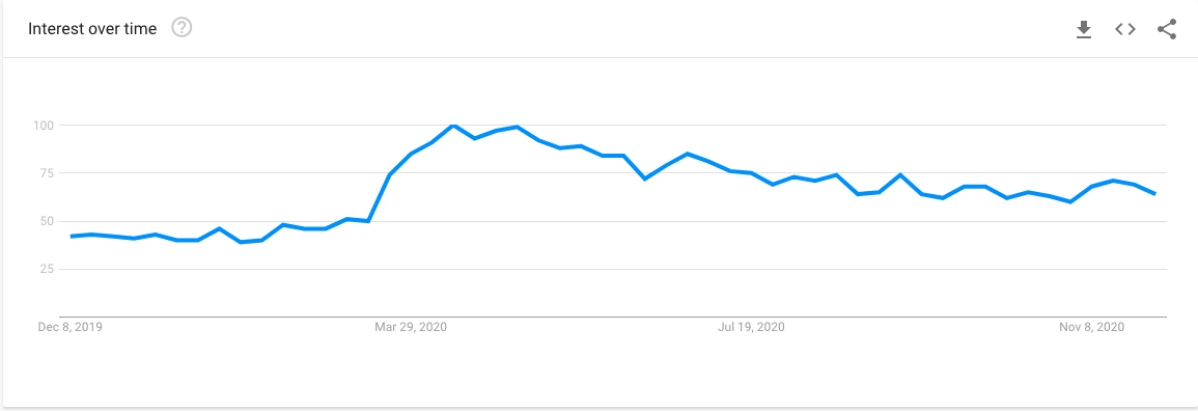 Interest in searches for 'Korean Drama' in 2020 on Google