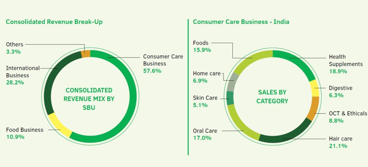 Dabur's revenue share FY 19-20