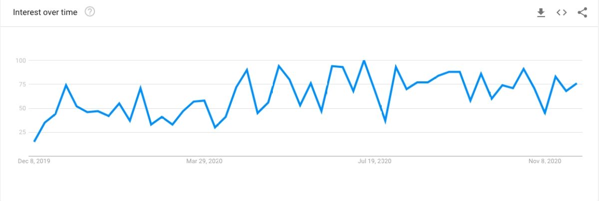 Interest in the search term 'Korean Noodles' this year