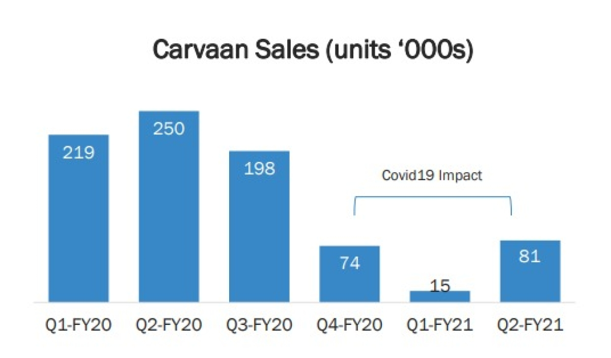 Sales figures of Carvaan as declared by Saregama