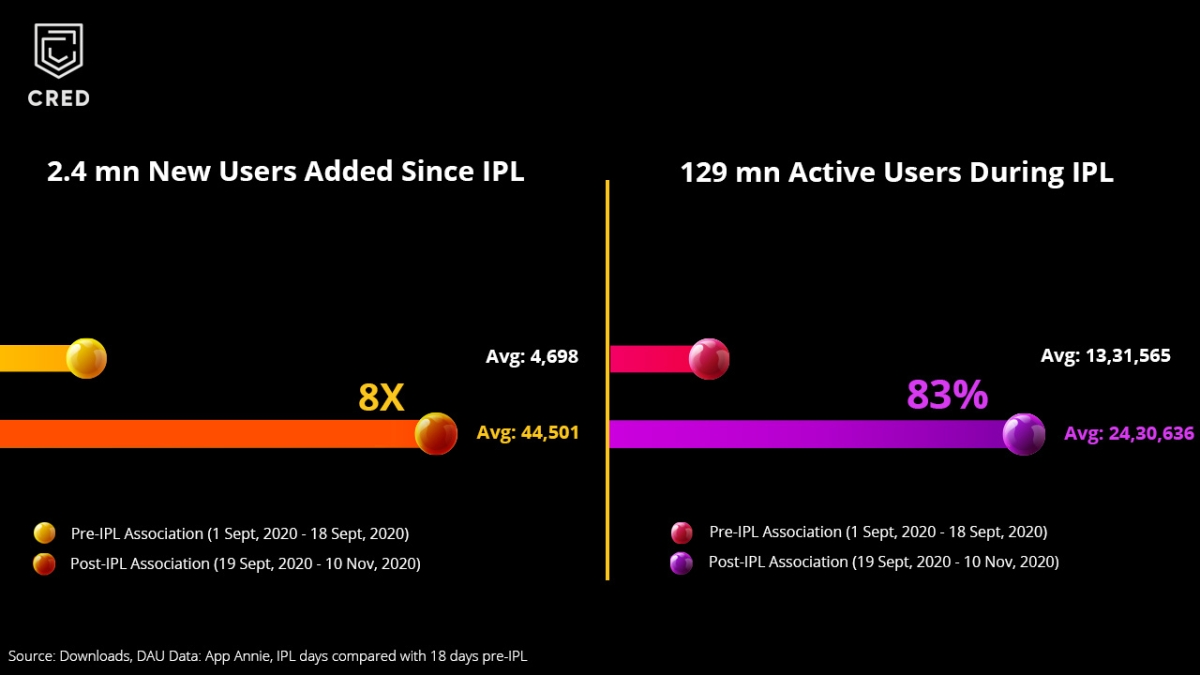 Case Study on CRED's successful growth story with IPL 2020