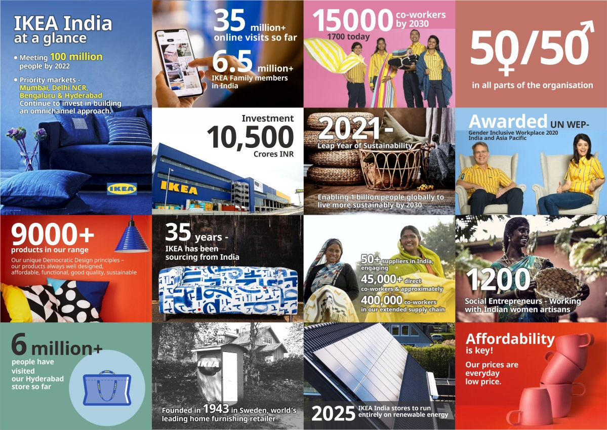Facts about IKEA India