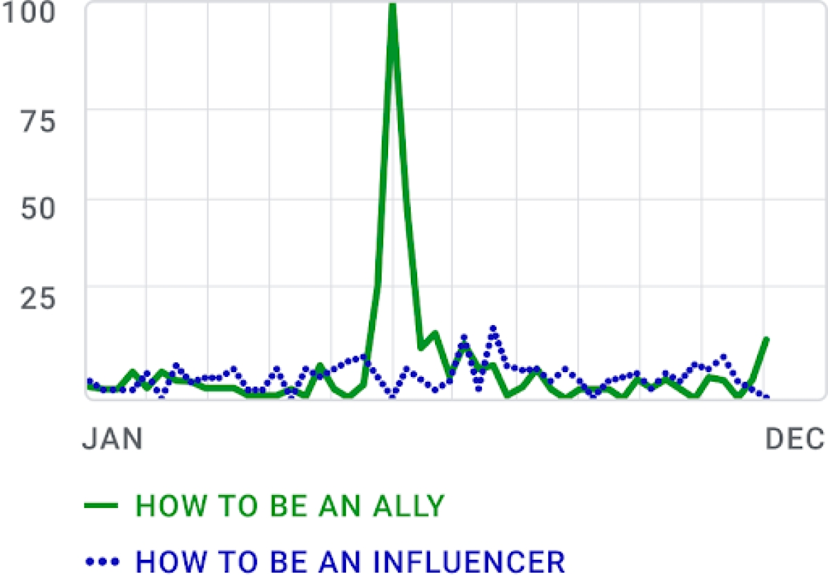 Search chart depicting trends for the search term 'how to be an ally'