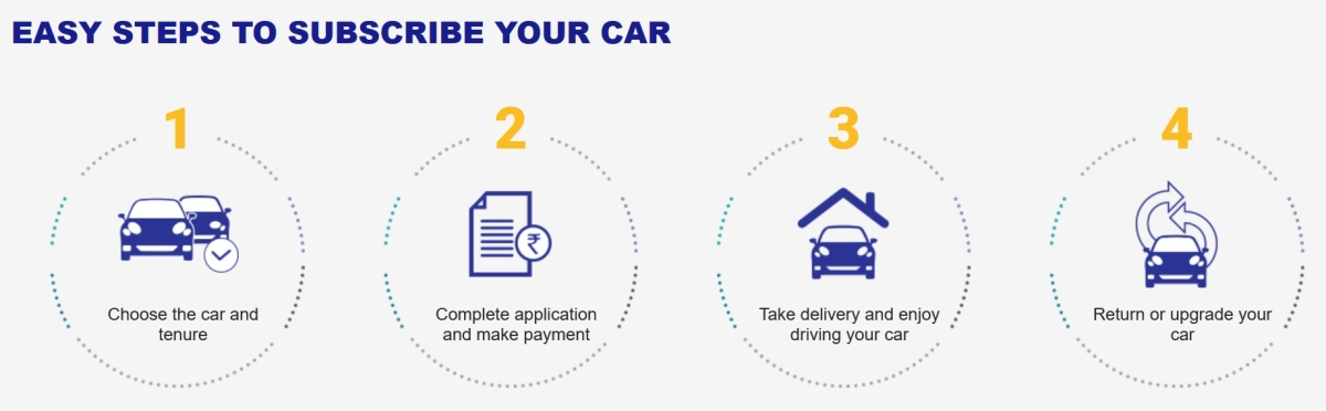 """Asset-light consumers will drive car subscription in India"": Shashank Srivastava, Maruti Suzuki"