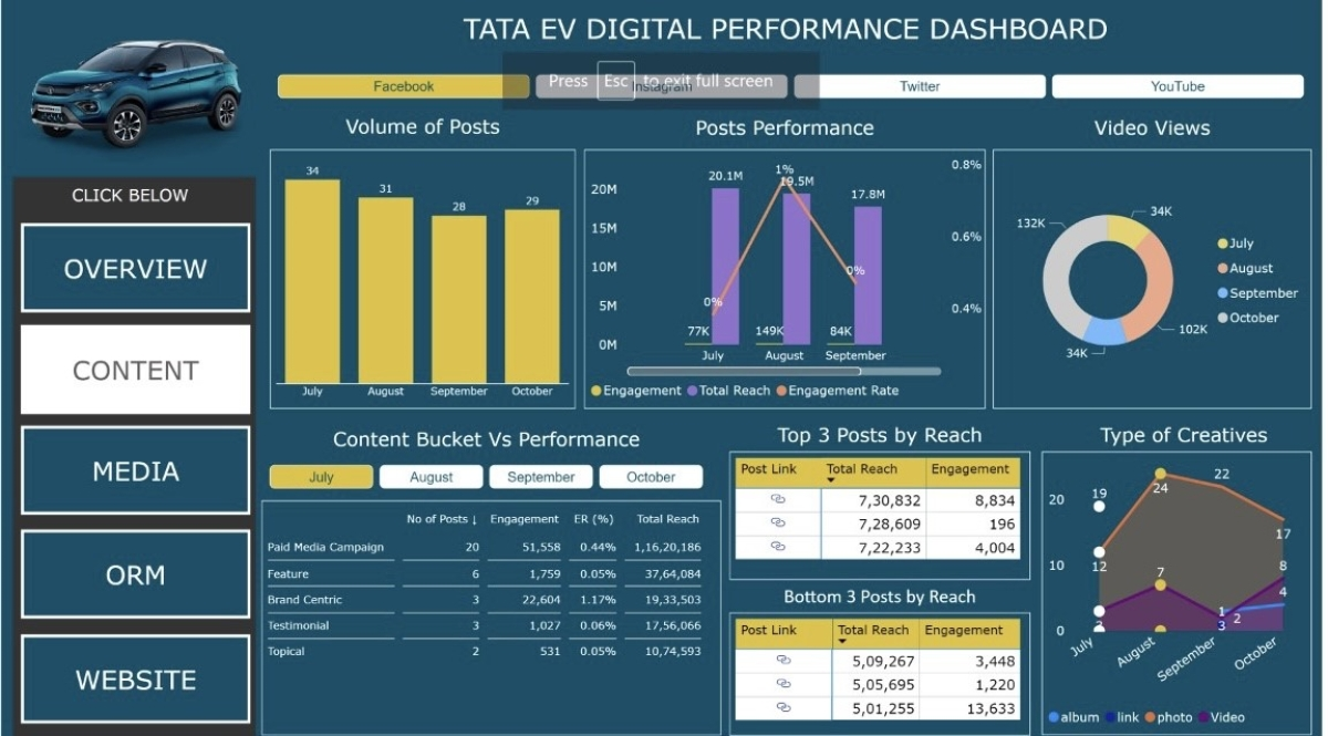 WATConsult builds real-time dashboard for Tata Nexon to track performance metrics across platforms