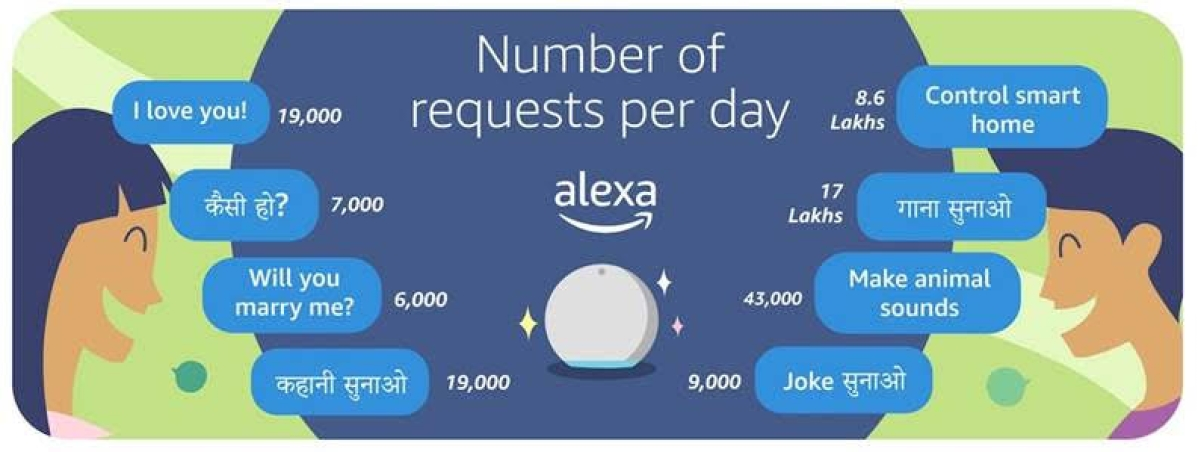 Amazon's Alexa cracked nearly 9,000 daily jokes in India last year
