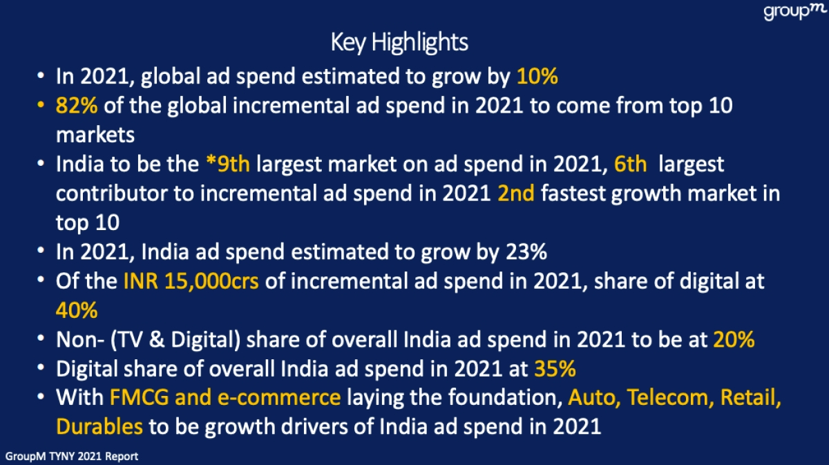 India ad spends to grow by 23% in 2021: GroupM TYNY Report