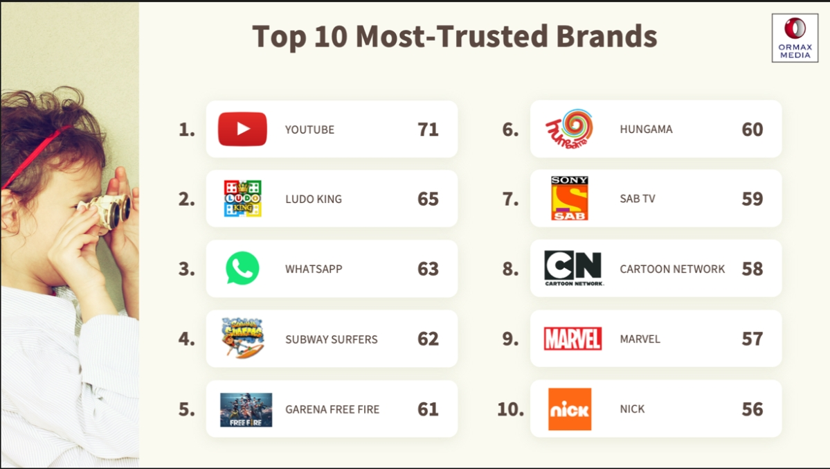 YouTube, Ludo King, and WhatsApp are the most trusted brands among kids: Ormax Brand Trust Survey