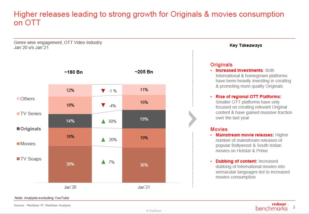Sports streaming highest on OTT platforms: RedSeer Report