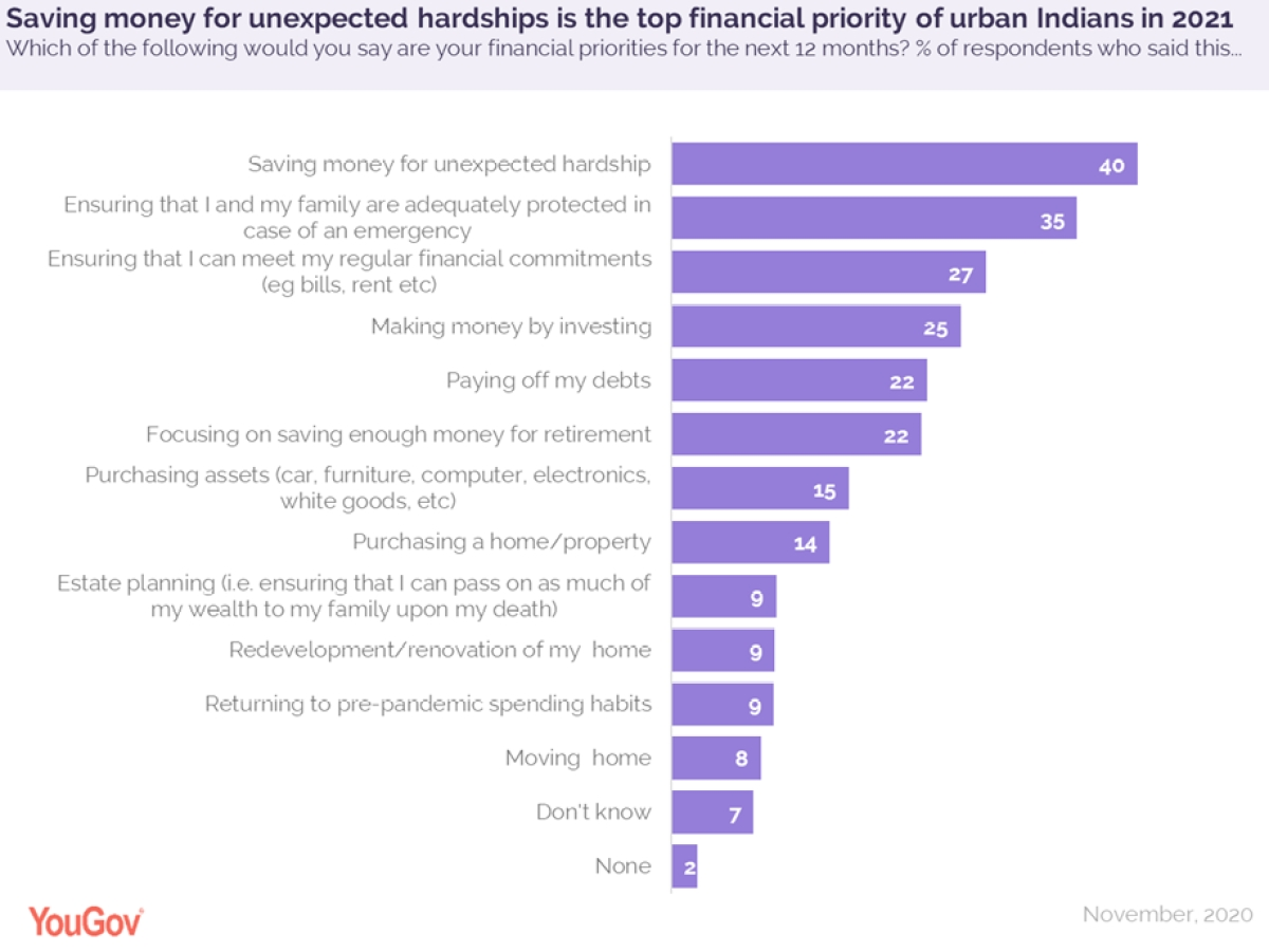 Two in five urban Indians consider saving money for hardships a top financial priority in 2021