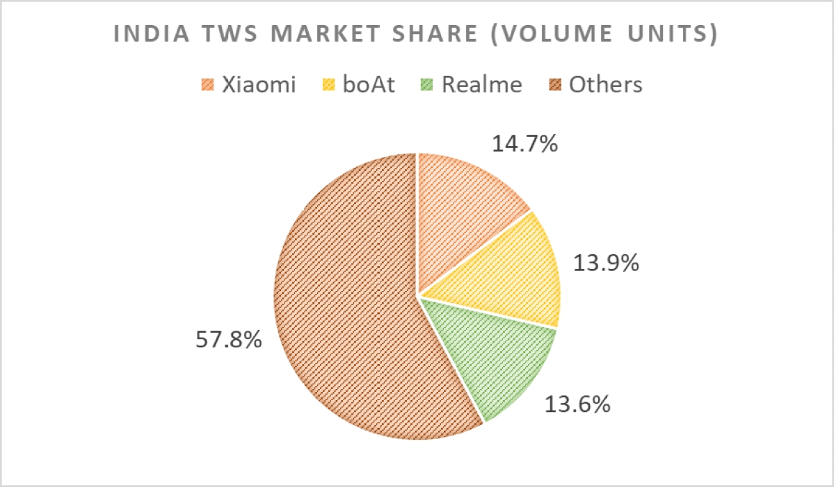 Market share by volume