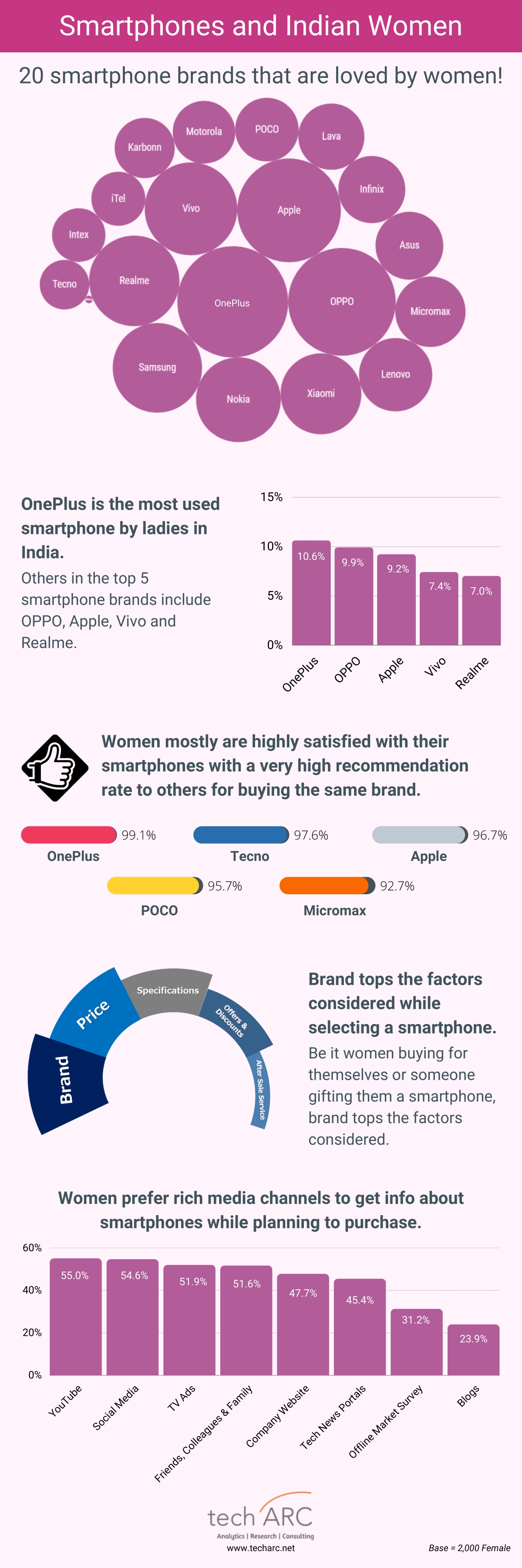 OnePlus most used smartphone brand by women: techARC survey