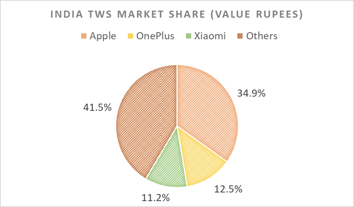 Market share by value