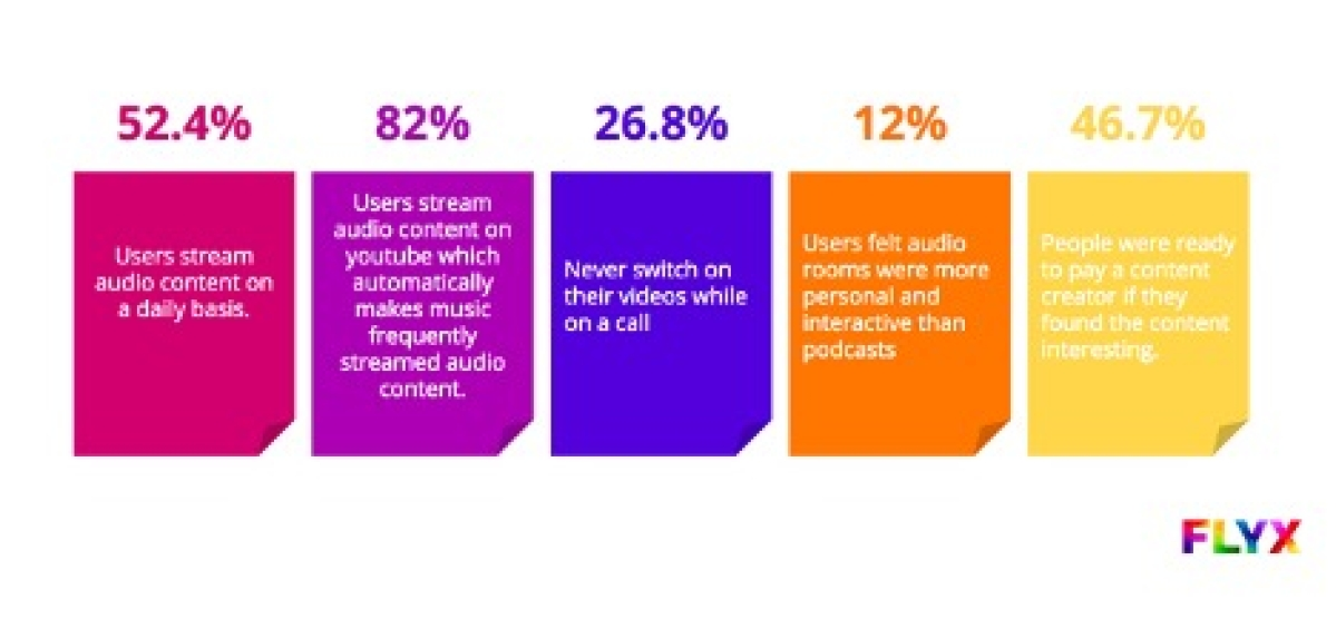 FLYX Survey determines that the demand for audio streaming is at an all-time high
