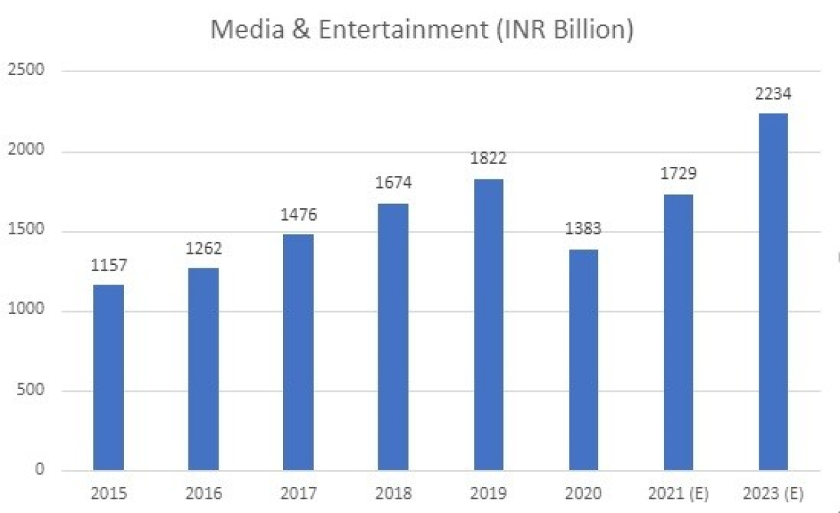 India's VOD market — A snapshot of the last five years