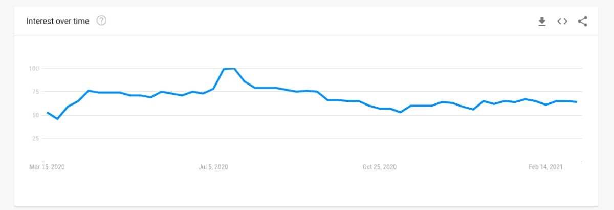 Interest over time for upskilling