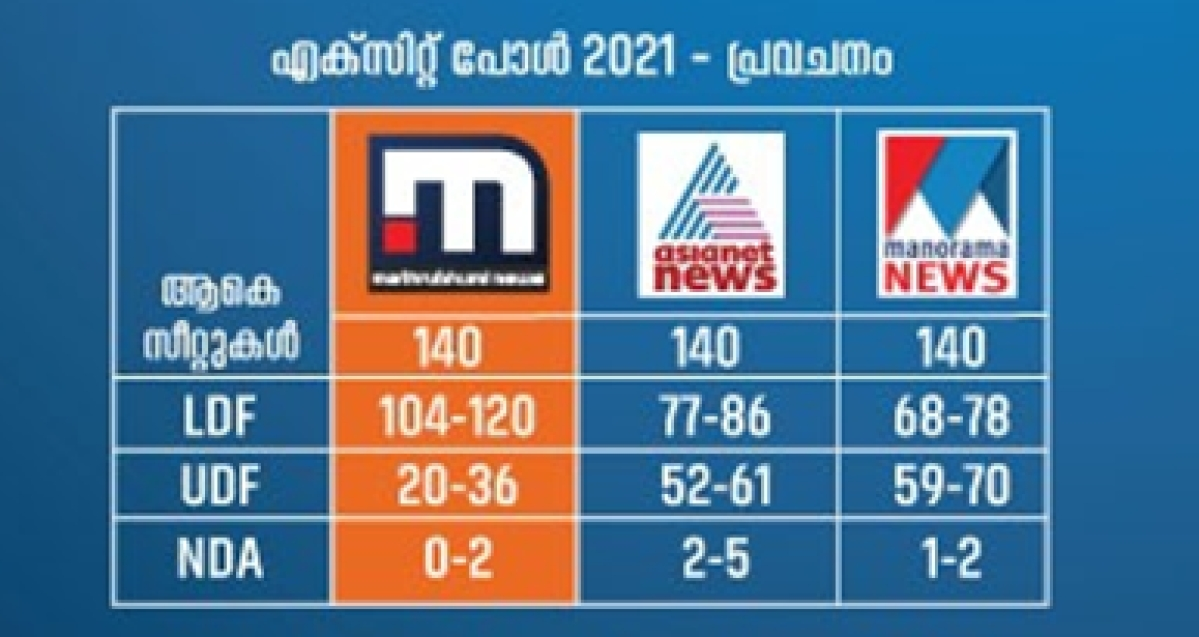 Mathrubhumi News makes  nearly perfect exit poll predictions