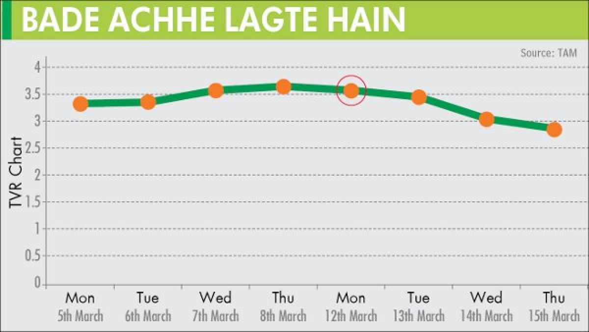Bade Achche Lagte Hai's 'sexy' move fails to generate fresh eyeballs