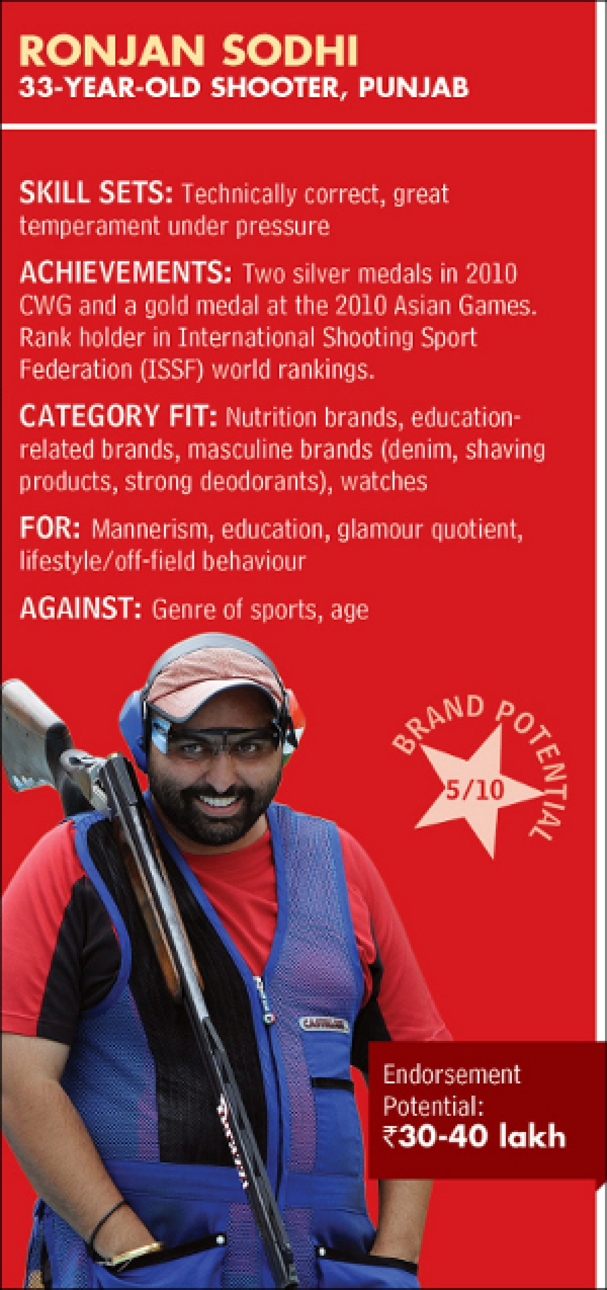 Indian Olympians on the brand circuit