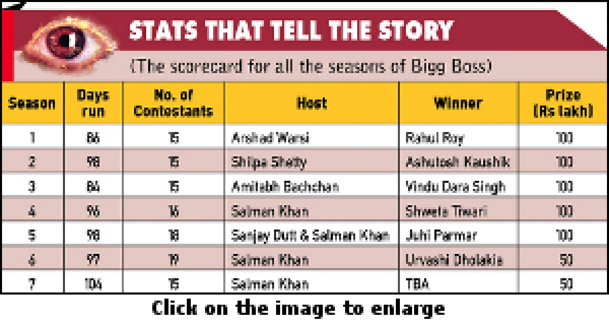 Bigg Boss: Seventh Heaven