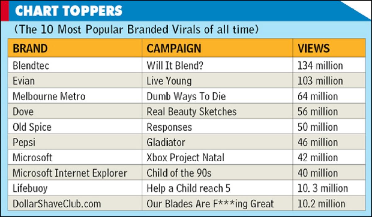 Online Virals: The Ripple Effect