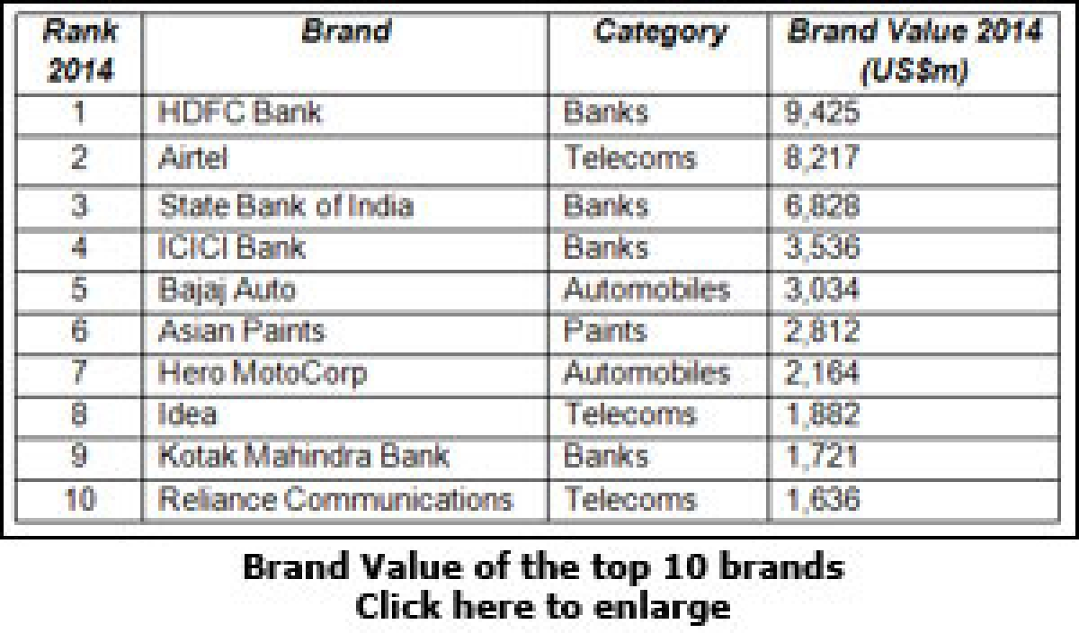 HDFC Bank tops Millward Brown's list of India's most valuable brands