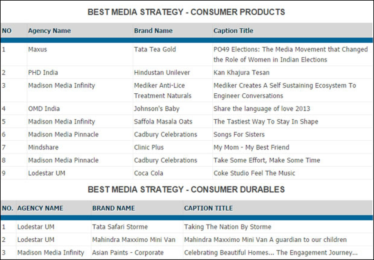 EMVIEs 2014: Lodestar and Mindshare shine with seven shortlists...