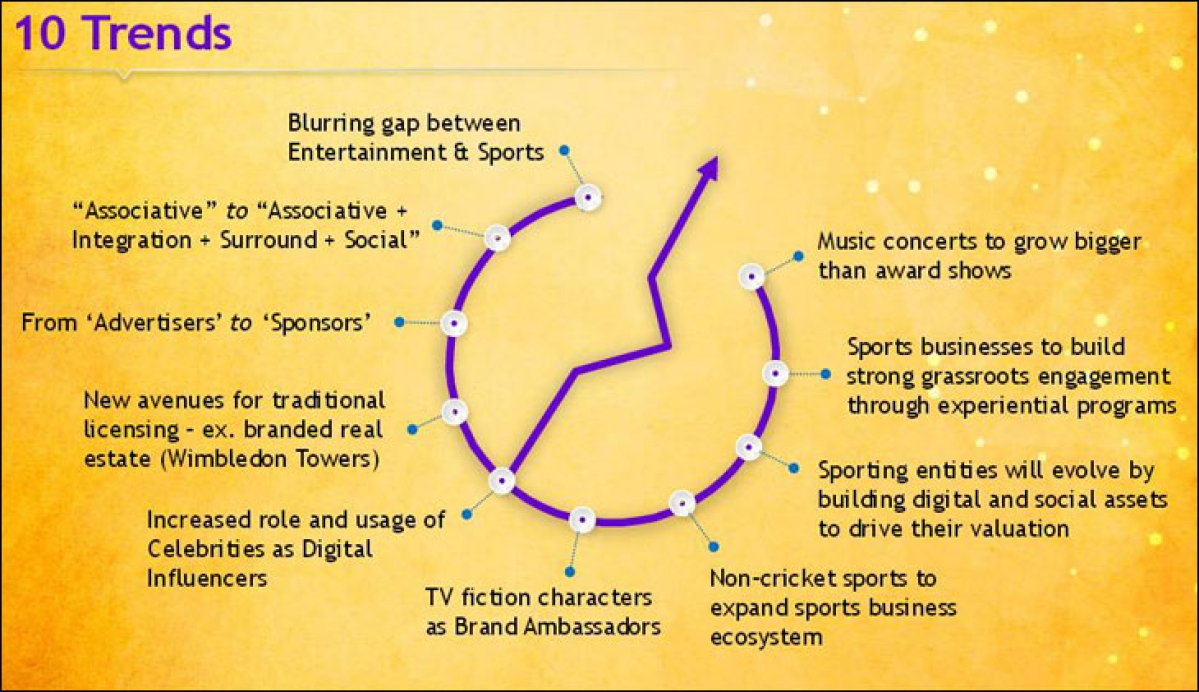 GroupM ESP predicts top trends for 2015