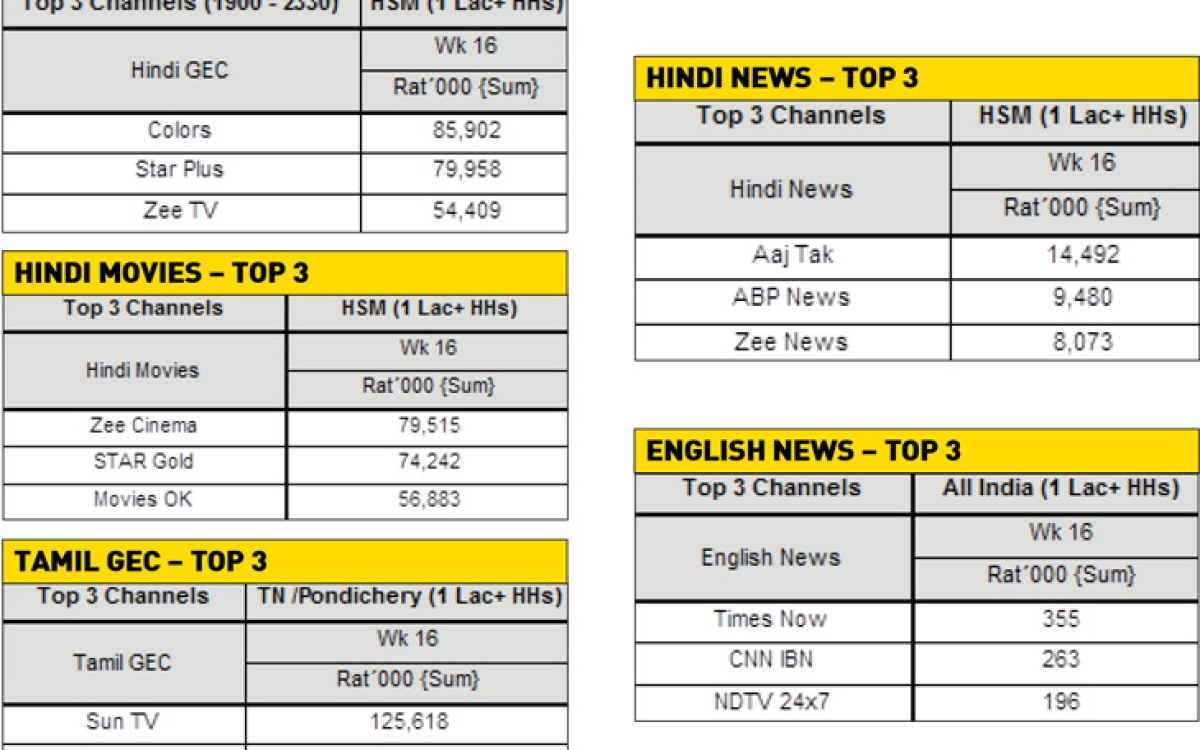 BARC releases first set of TV ratings