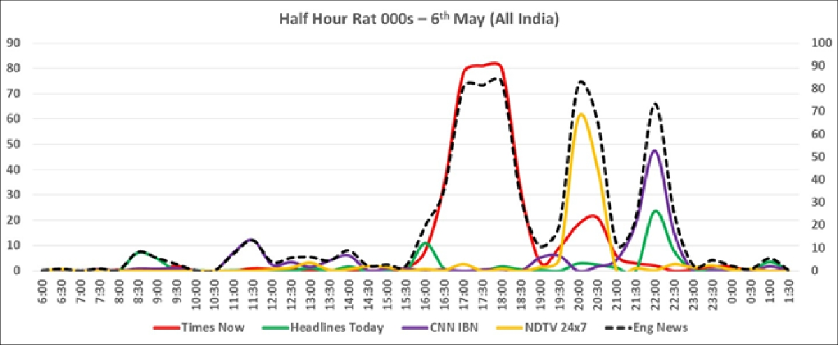 BARC Report: Times Now, Aaj Tak lead news genre during April 18 and May 8