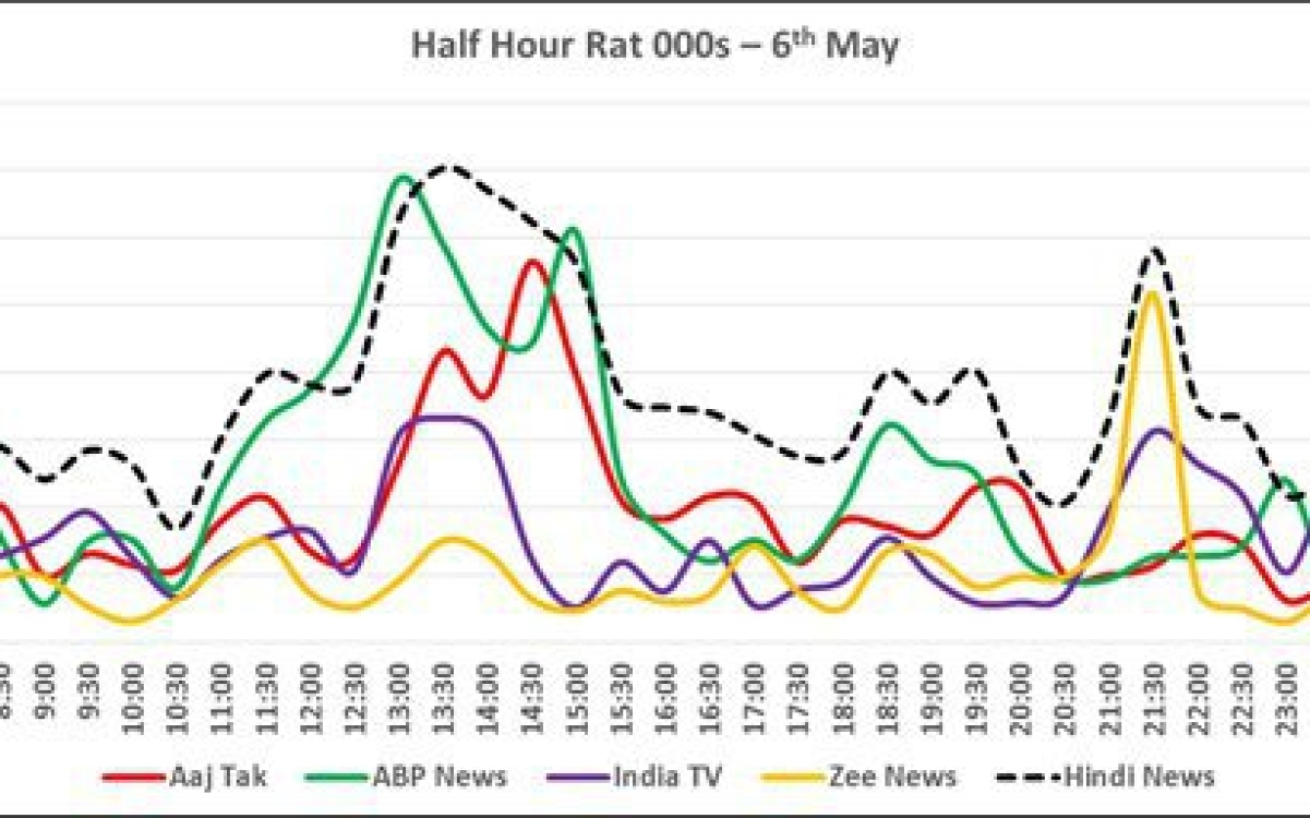 BARC Report: Times Now, Aaj Tak lead news genre during April
