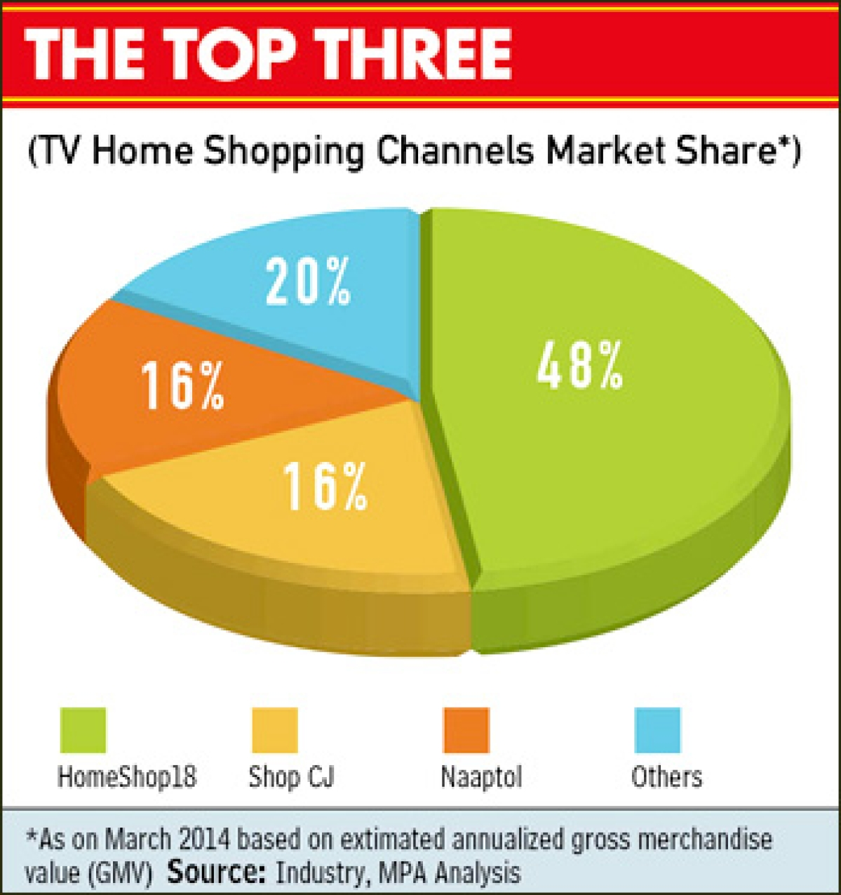 Are TV shopping channels holding their own?