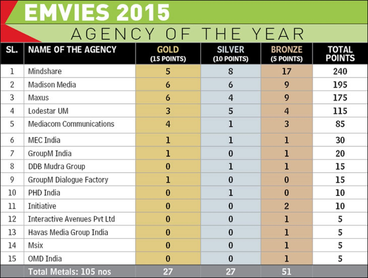 Emvies 2015: Mindshare reclaims top spot, wins Media Agency of the year