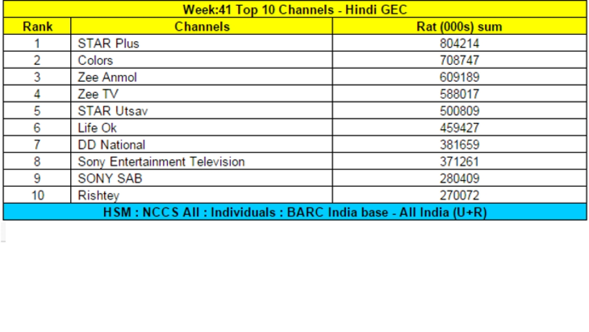 Star Plus maintains top position in rural-inclusive BARC data