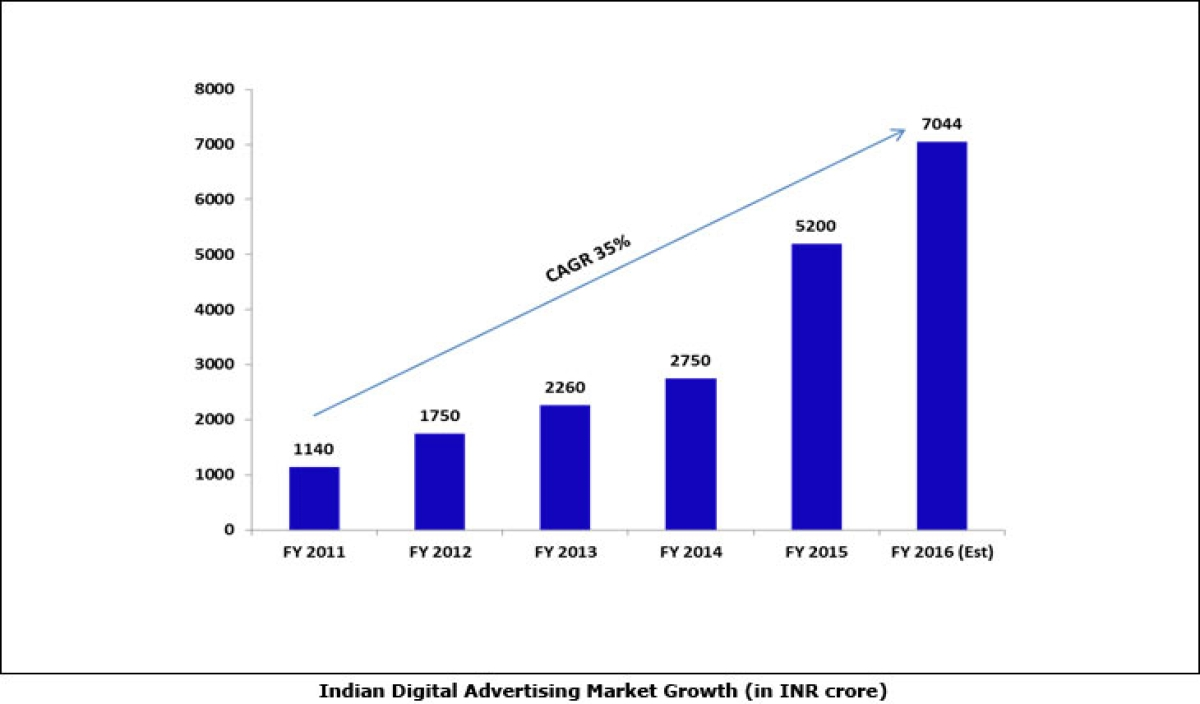'Digital advertising spends close to 12 per cent of total advertisement spends in India': IAMAI and IMRB International report