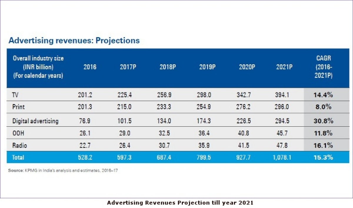 TV ad revenue to grow by Rs 394 billion by 2021: FICCI -KPMG Report 2017